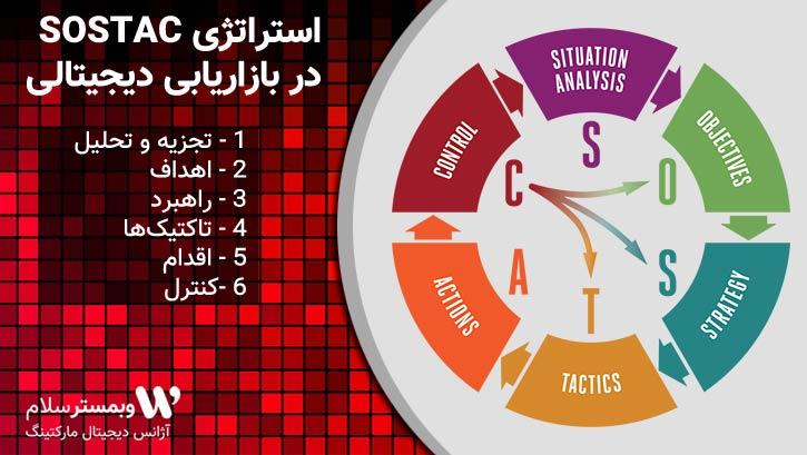 استراتژی SOSTAC در بازاریابی دیجیتالی